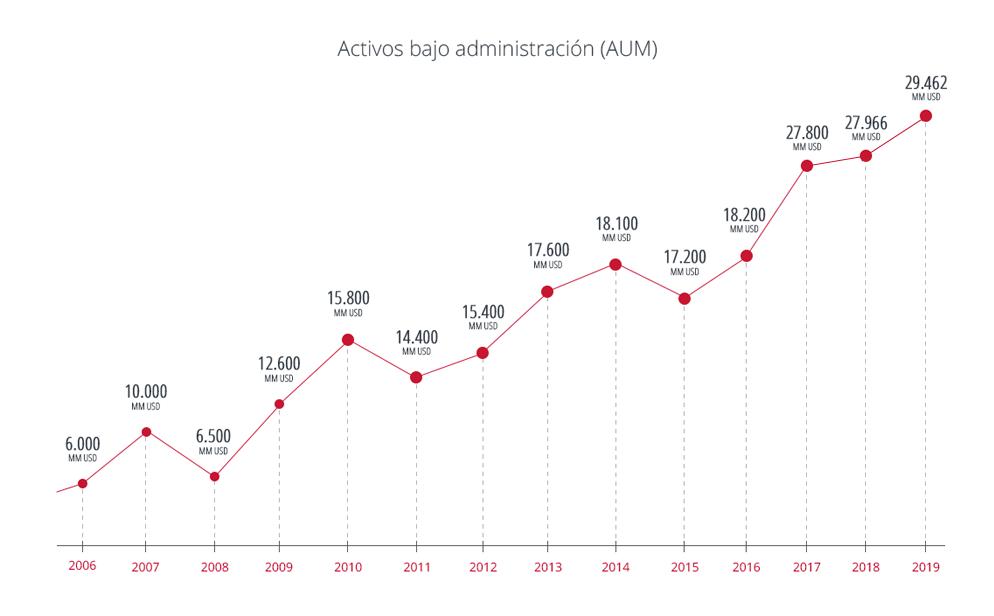 Activos Bajo Administración (AUM)