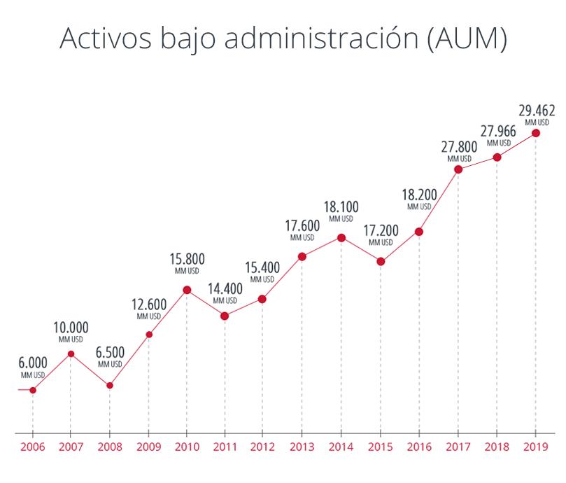 Activos bajo administación (AUM)