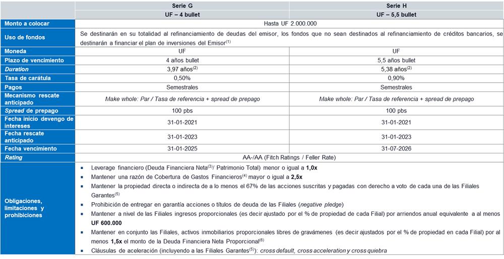 tabla-colocación-bono-independencia-1.png